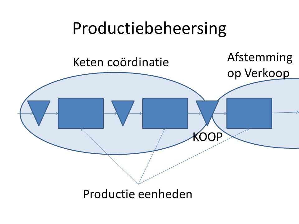 Productiebeheersing Afstemming Keten coördinatie op Verkoop KOOP