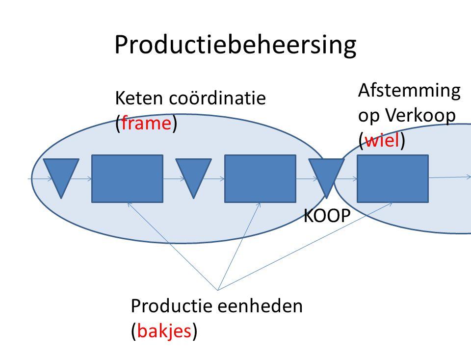 Productiebeheersing Afstemming Keten coördinatie op Verkoop (frame)