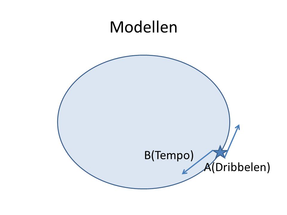 Modellen B(Tempo) A(Dribbelen)