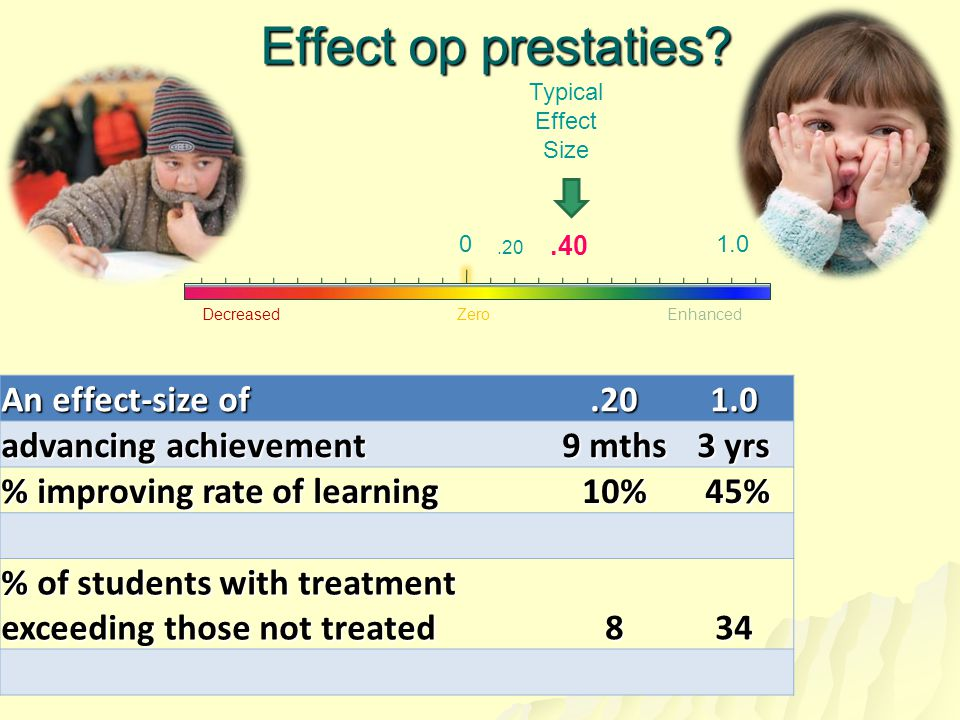 Effect op prestaties An effect-size of .20 1.0 advancing achievement