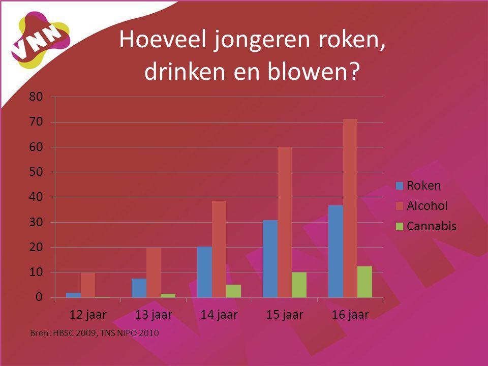 Hoeveel jongeren roken, drinken en blowen