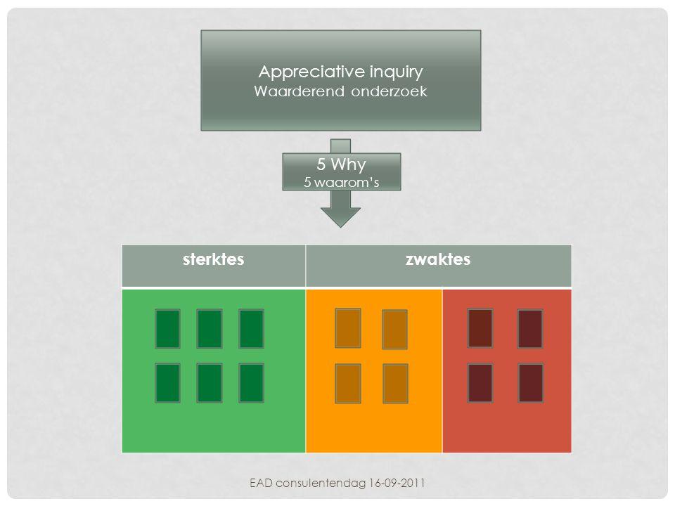 Appreciative inquiry 5 Why sterktes zwaktes Waarderend onderzoek