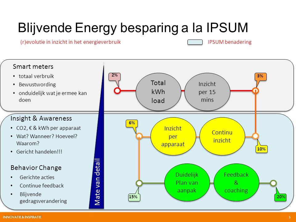 Blijvende Energy besparing a la IPSUM