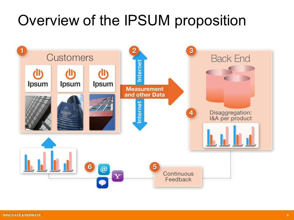 Overview of the IPSUM proposition