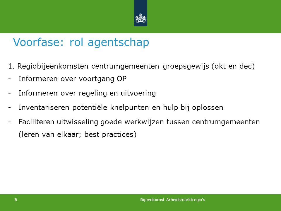 Voorfase: rol agentschap