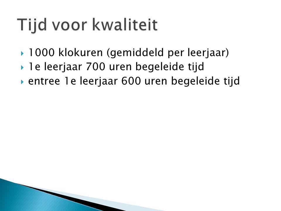 Tijd voor kwaliteit 1000 klokuren (gemiddeld per leerjaar)