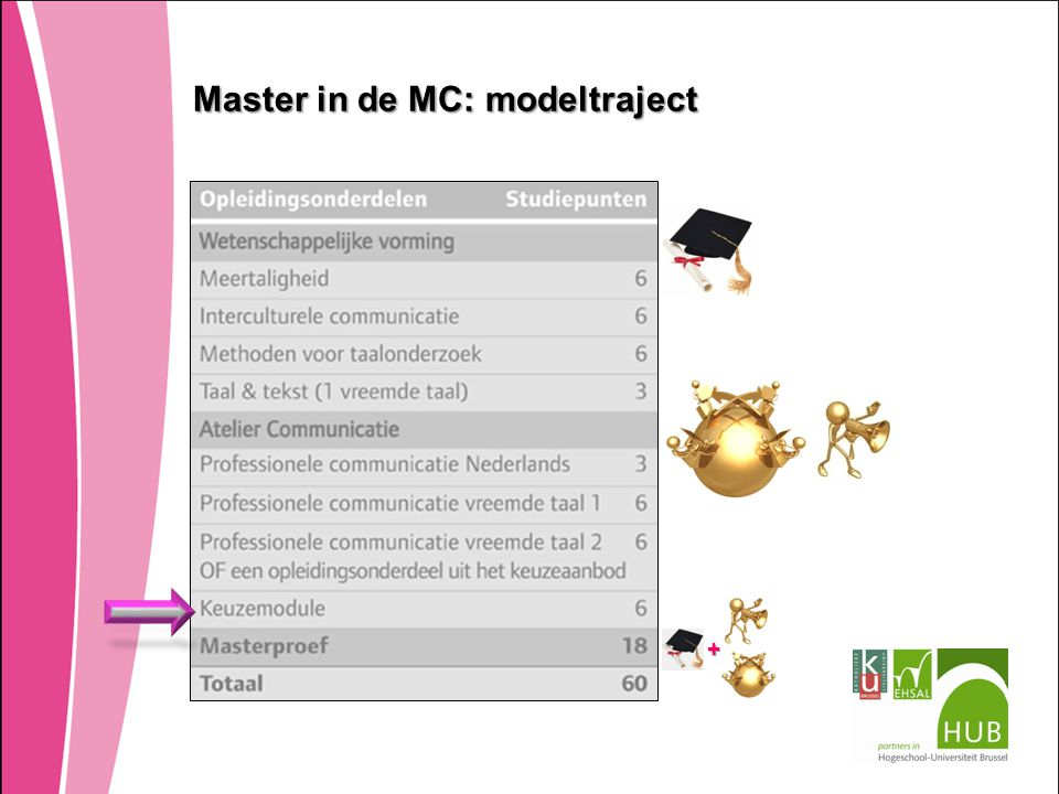 Master in de MC: modeltraject