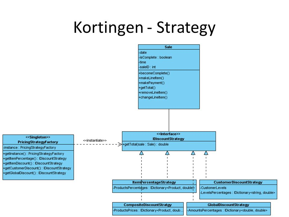 Kortingen - Strategy