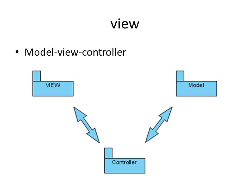 view Model-view-controller