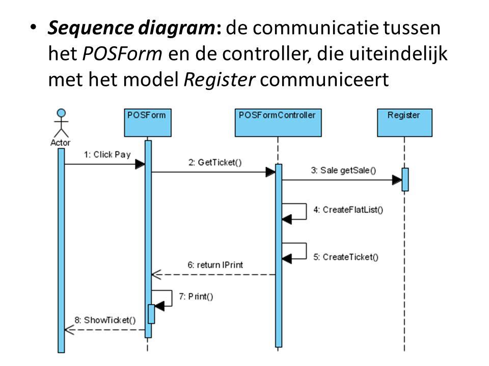 Sequence diagram: de communicatie tussen het POSForm en de controller, die uiteindelijk met het model Register communiceert