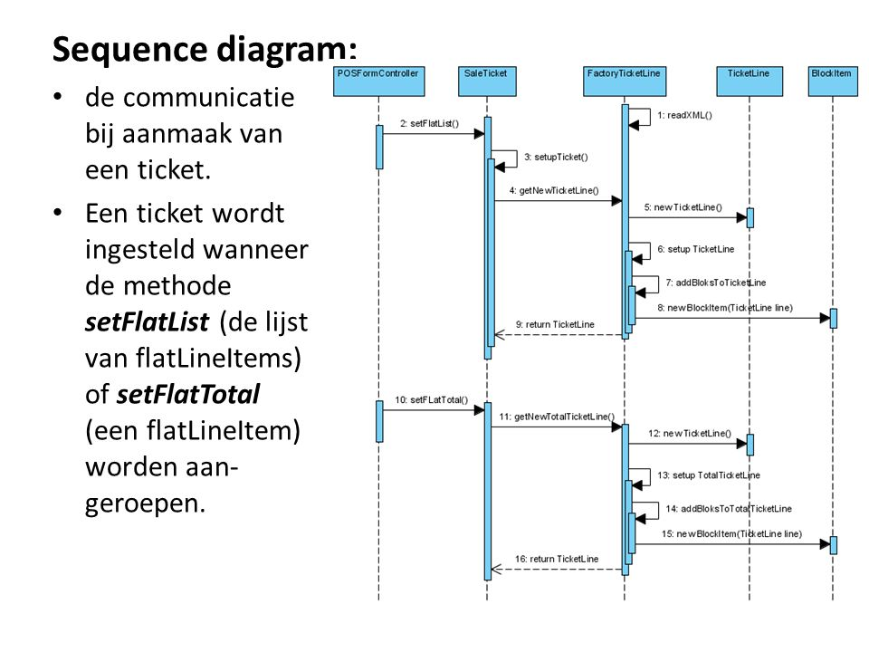 Sequence diagram: de communicatie bij aanmaak van een ticket.