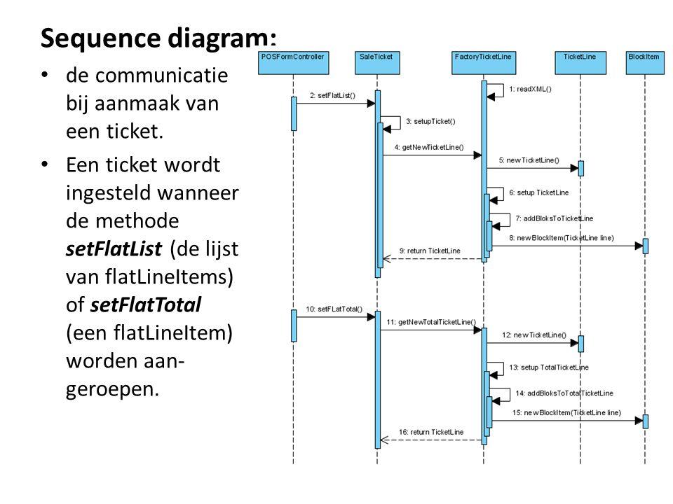 Sequence diagram: de communicatie bij aanmaak van een ticket.
