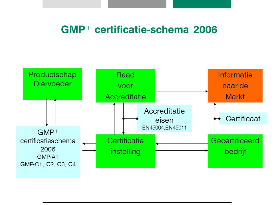 GMP+ certificatie-schema 2006