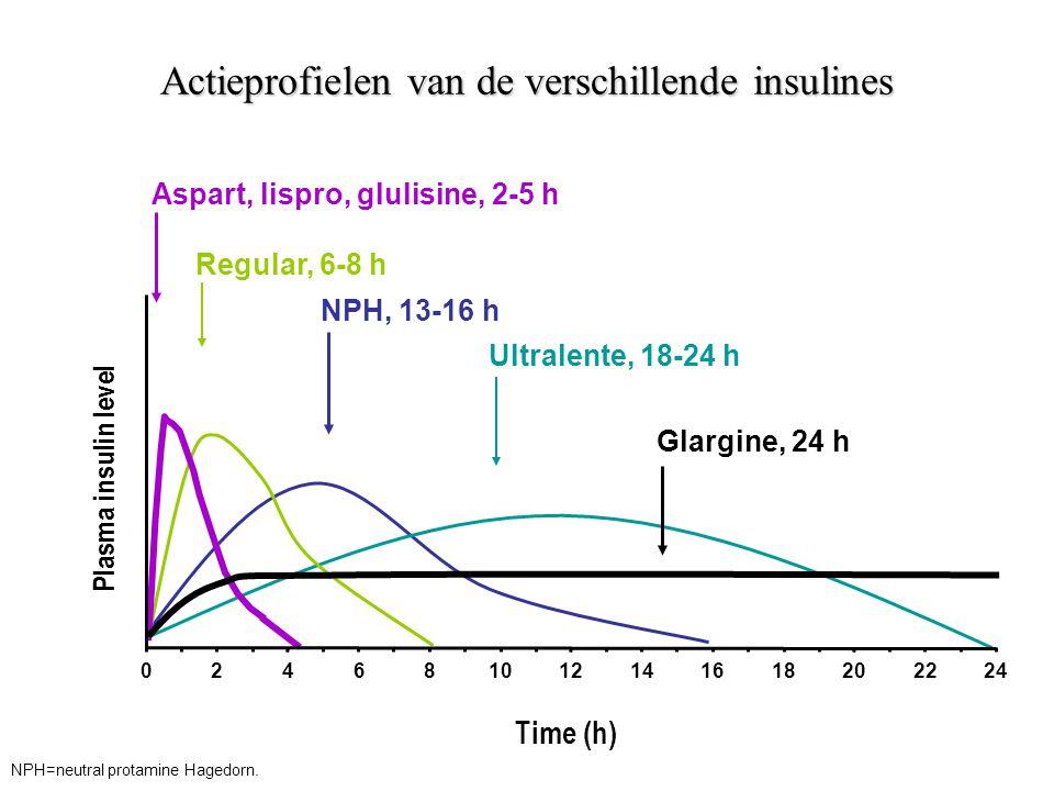 Actieprofielen van de verschillende insulines