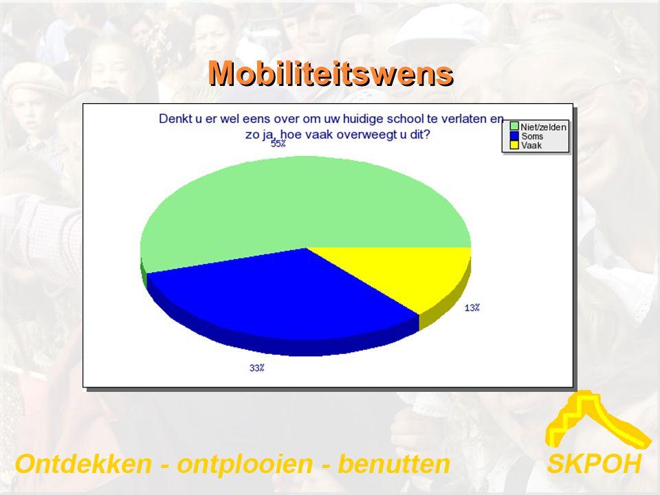 Mobiliteitswens