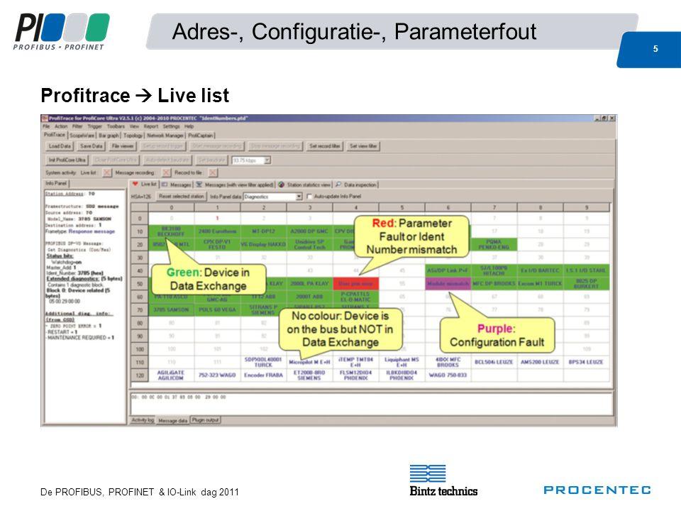 Adres-, Configuratie-, Parameterfout