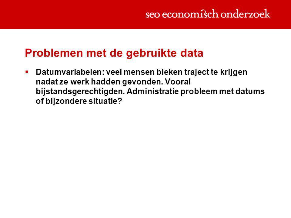 Problemen met de gebruikte data