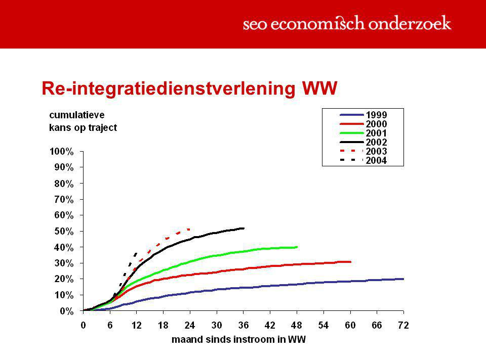 Re-integratiedienstverlening WW