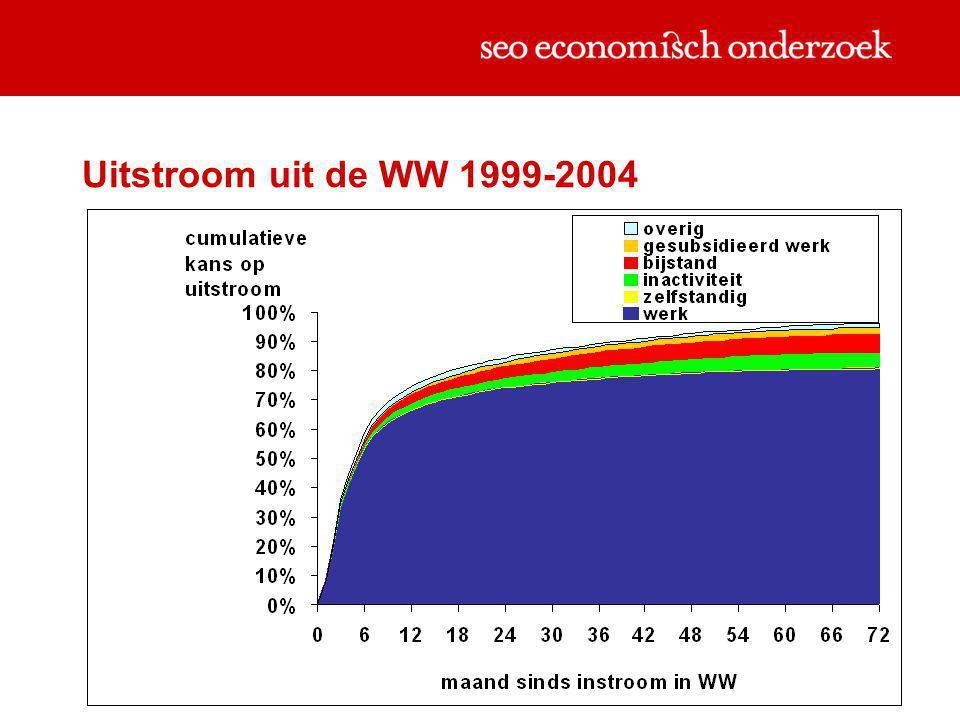 Uitstroom uit de WW 1999-2004