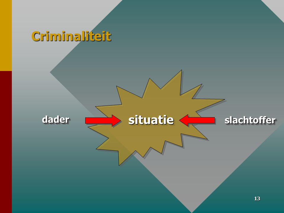 Criminaliteit situatie dader slachtoffer