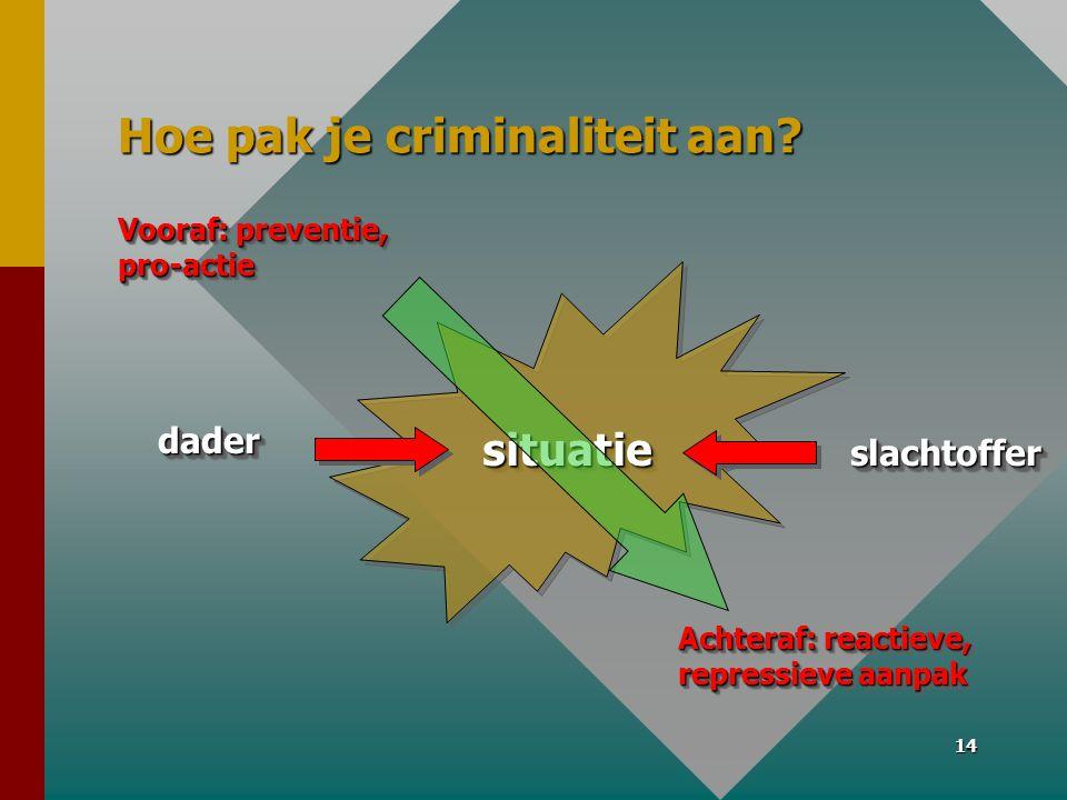 Hoe pak je criminaliteit aan