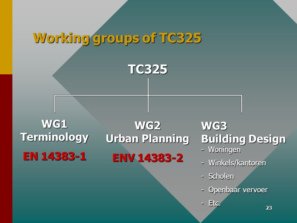 Working groups of TC325 TC325 WG1 Terminology WG2 Urban Planning