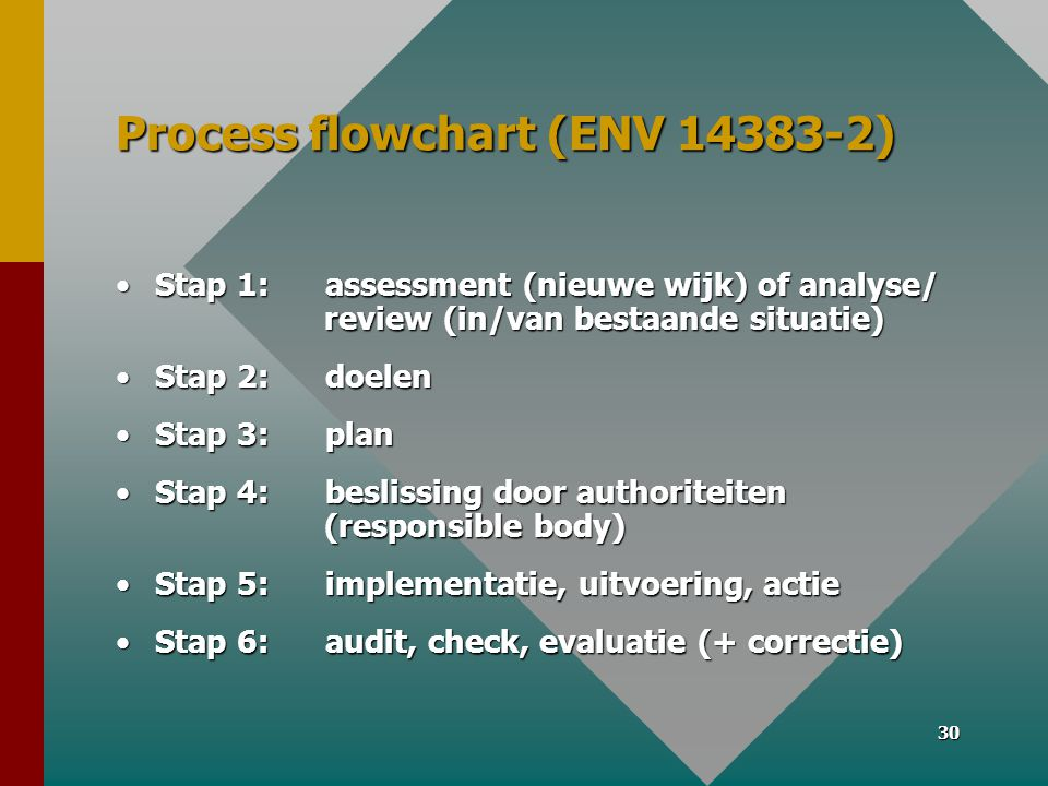 Process flowchart (ENV 14383-2)