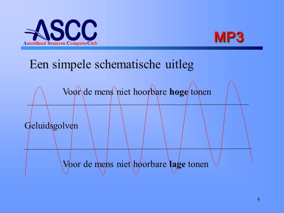 MP3 Een simpele schematische uitleg