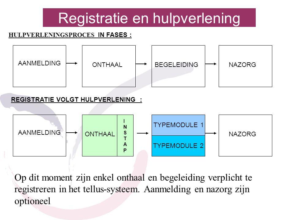 Registratie en hulpverlening