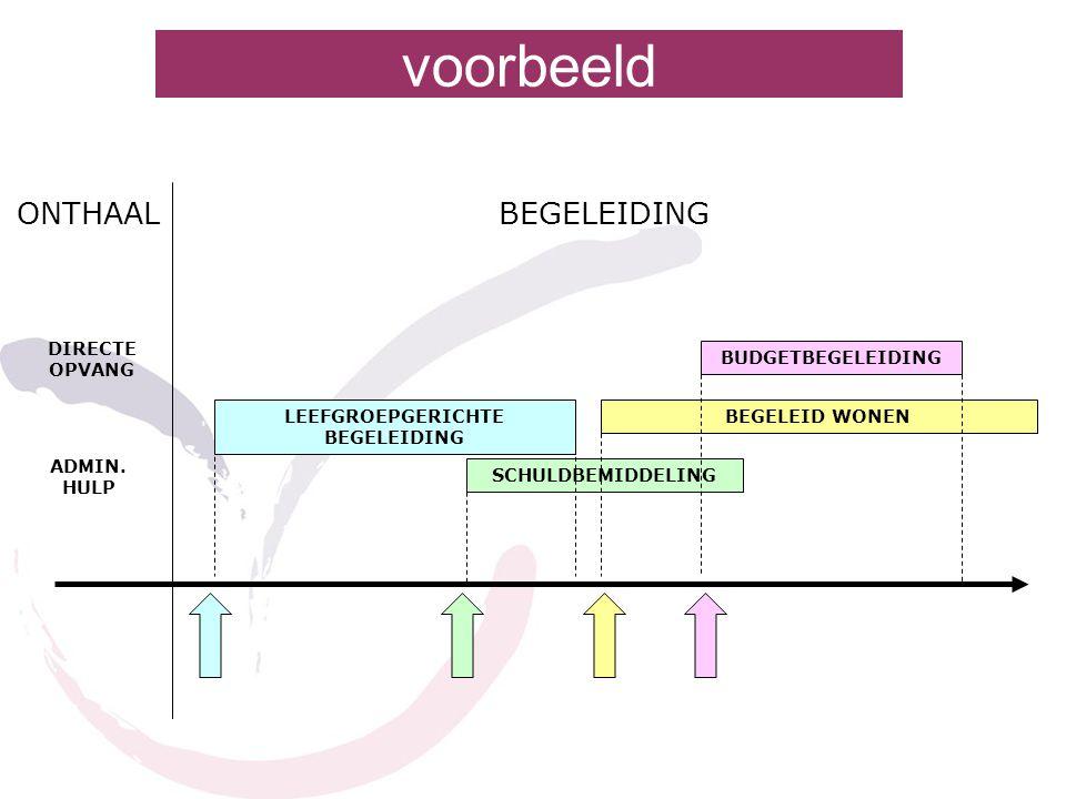 LEEFGROEPGERICHTE BEGELEIDING