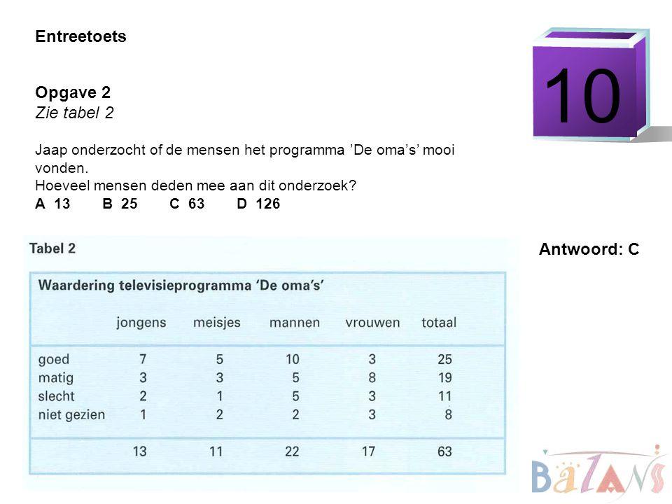 10 Entreetoets Opgave 2 Zie tabel 2 Antwoord: C