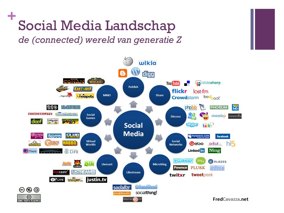 Social Media Landschap de (connected) wereld van generatie Z