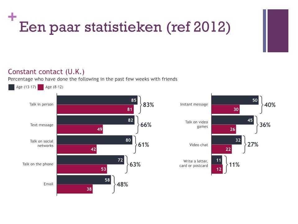 Een paar statistieken (ref 2012)