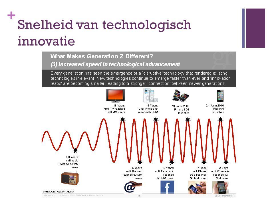 Snelheid van technologisch innovatie
