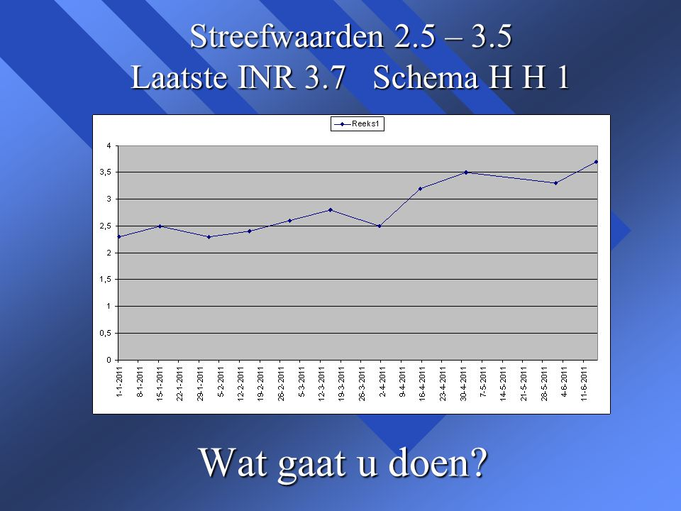 Streefwaarden 2.5 – 3.5 Laatste INR 3.7 Schema H H 1