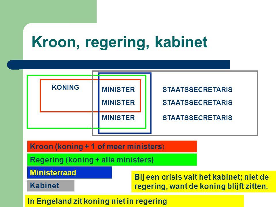 Kroon, regering, kabinet