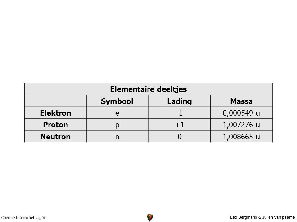 Elementaire deeltjes Symbool. Lading. Massa. Elektron. e. -1. 0,000549 u. Proton. p. +1.