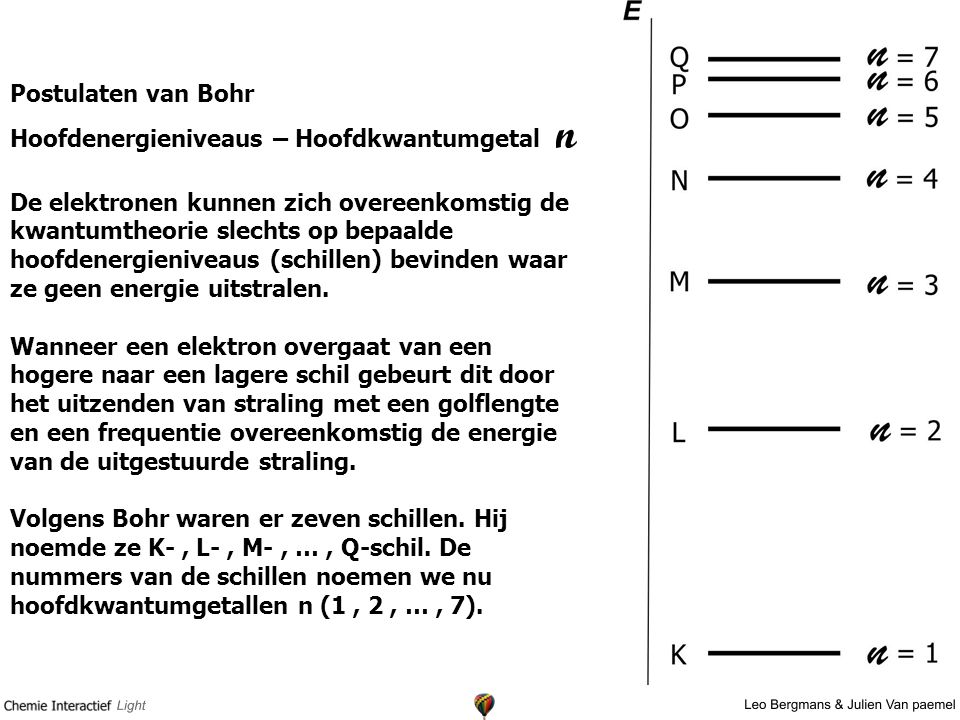 Postulaten van Bohr Hoofdenergieniveaus – Hoofdkwantumgetal n.