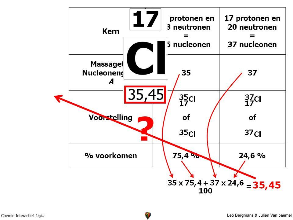 Kern 17 protonen en 18 neutronen = 35 nucleonen
