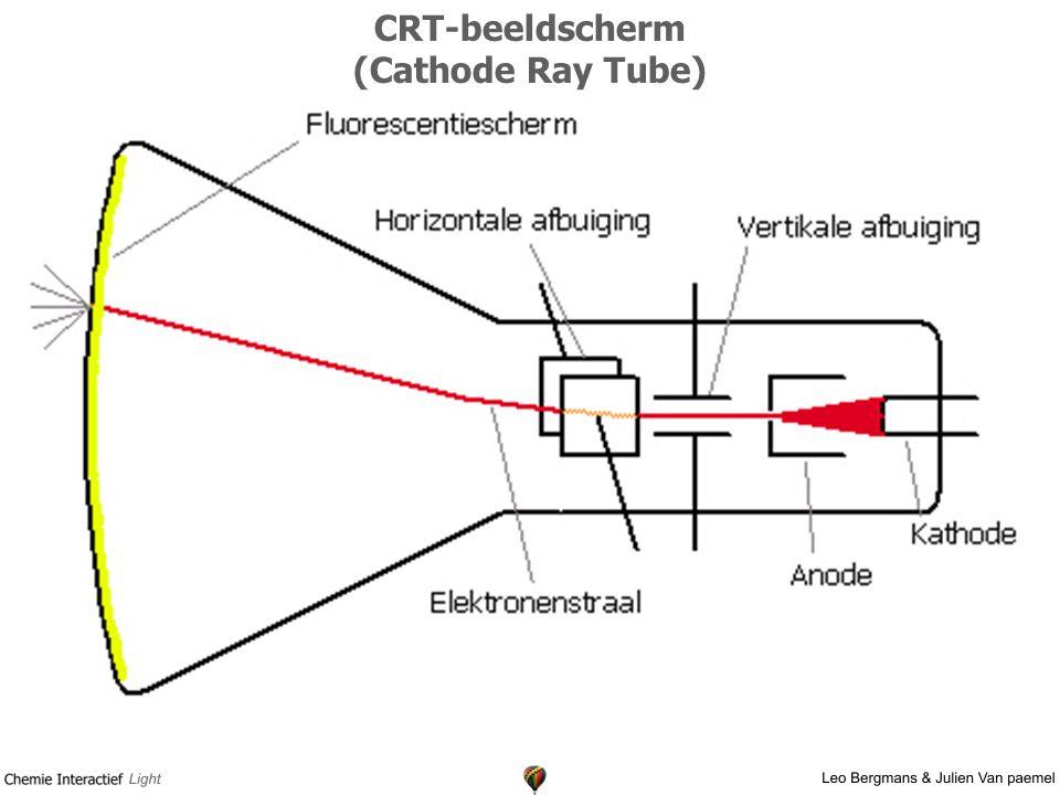 CRT-beeldscherm (Cathode Ray Tube)