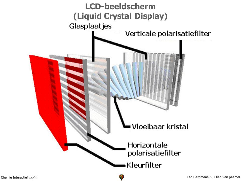 LCD-beeldscherm (Liquid Crystal Display)