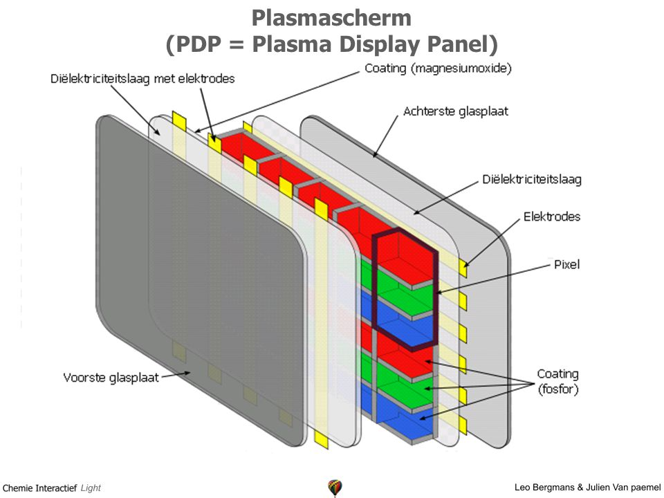 Plasmascherm (PDP = Plasma Display Panel)