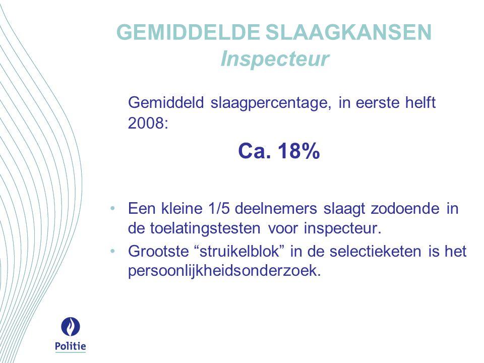 GEMIDDELDE SLAAGKANSEN Inspecteur