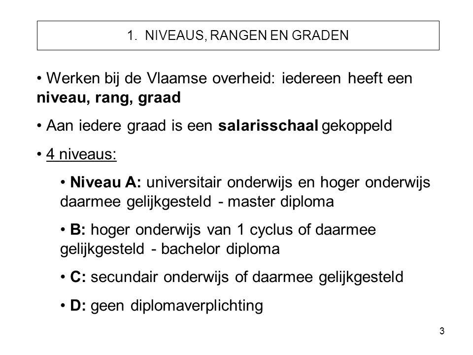 1. NIVEAUS, RANGEN EN GRADEN