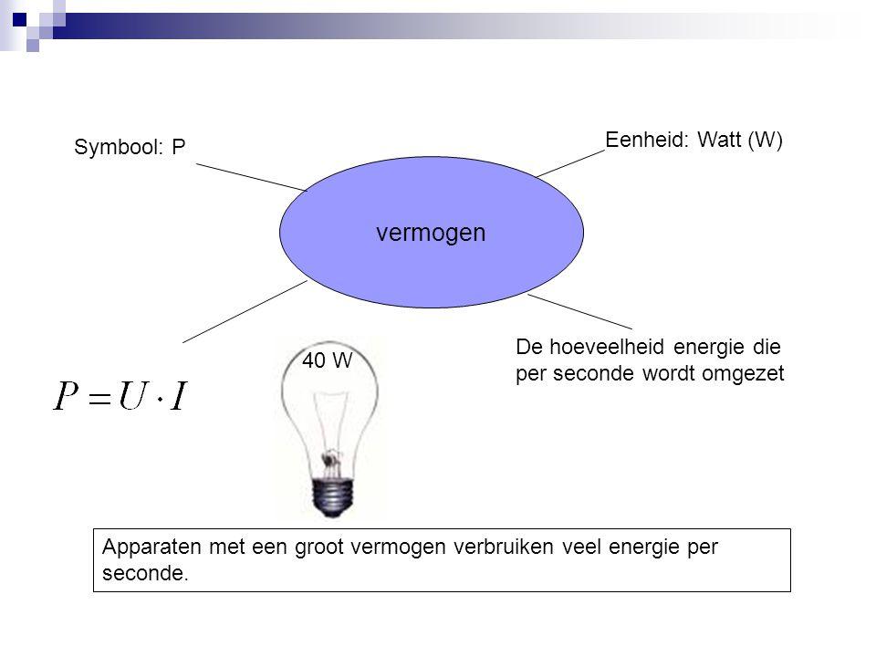 vermogen Eenheid: Watt (W) Symbool: P
