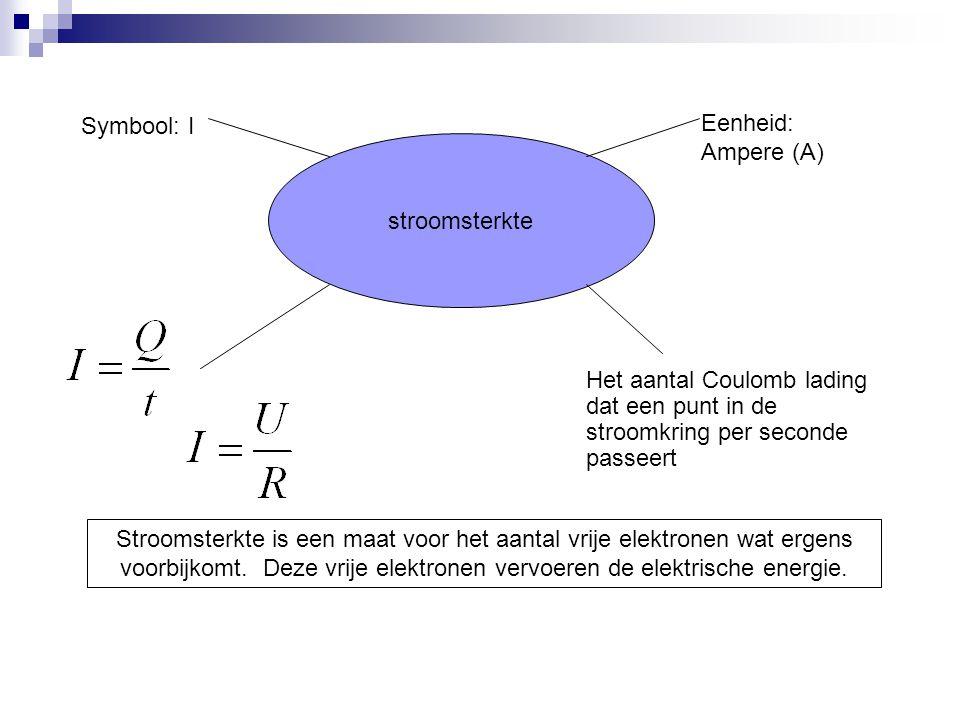 Symbool: I Eenheid: Ampere (A) stroomsterkte. Het aantal Coulomb lading dat een punt in de stroomkring per seconde passeert.