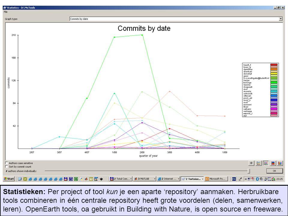 Statistieken: Per project of tool kun je een aparte 'repository' aanmaken.