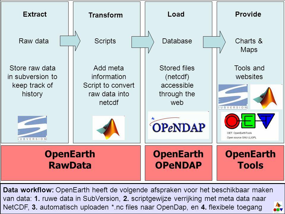 OpenEarthRawData OpenEarth OPeNDAP OpenEarthTools