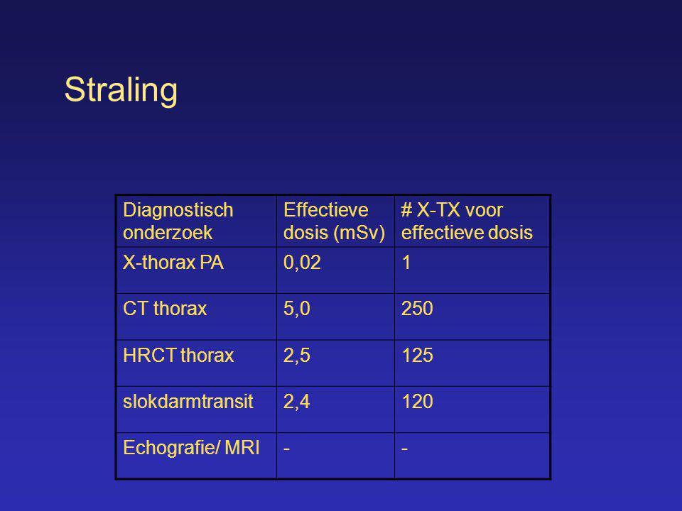 Straling Diagnostisch onderzoek Effectieve dosis (mSv)