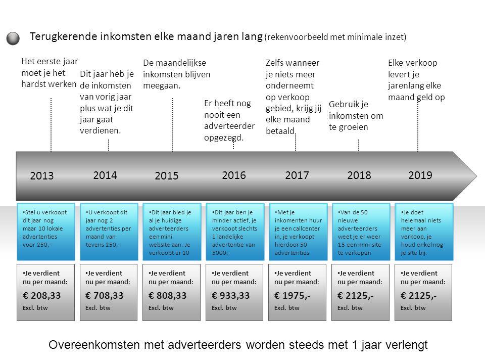 Overeenkomsten met adverteerders worden steeds met 1 jaar verlengt
